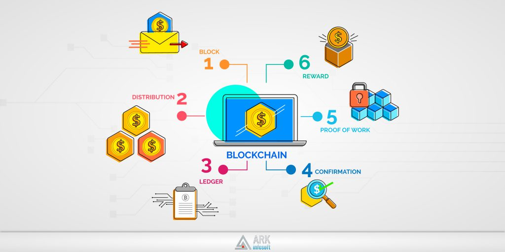 Blockchain, Blockchain Technology, block chain explained, latest technology, block chains, Blockchain applications, blockchain and cryptocurrency, blockchain bitcoin, blockchain technology future, blockchain technology in india, blockchain technology advantages, blockchain technology benefits, blockchain technology development, blockchain technology growth, importance of blockchain technology